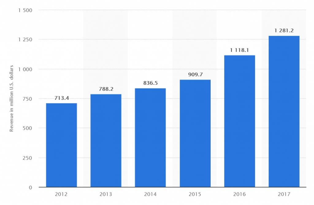 Match-group-revenue-2018-1024x670