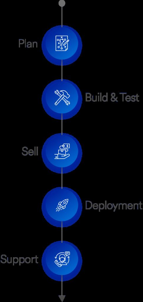 Salesforce Development Services Salesforce Developer Company & Salesforce Development Services