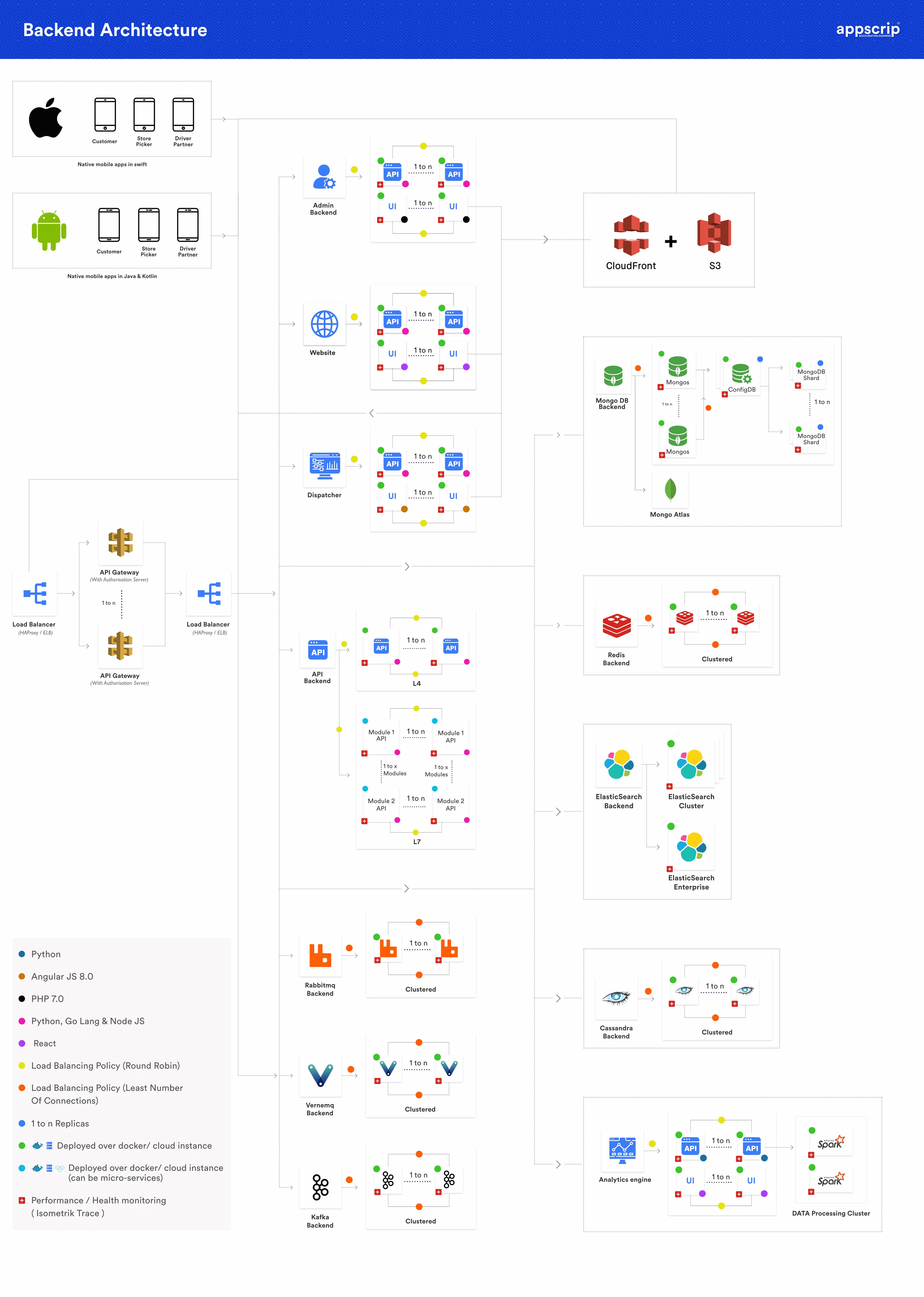 glovo clone Glovo Clone, Build A SuperApp With Our Glovo Clone Script